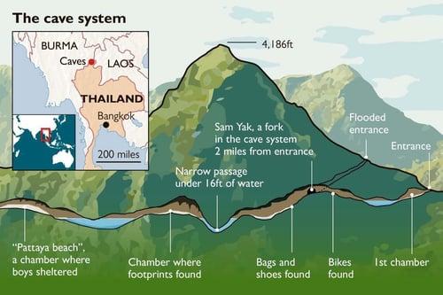 Thai Cave Rescue Diagram
